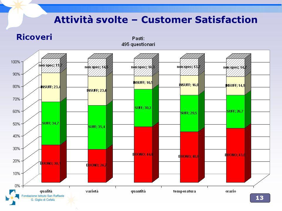 13 Attività svolte – Customer Satisfaction Ricoveri