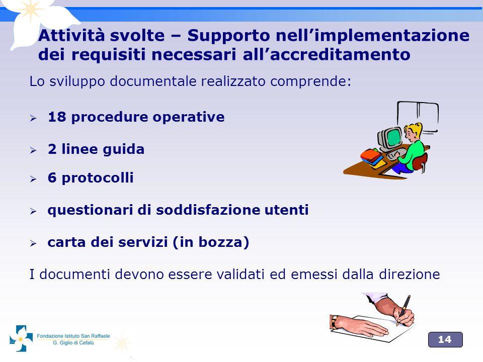 14 Attività svolte – Supporto nellimplementazione dei requisiti necessari allaccreditamento Lo sviluppo documentale realizzato comprende: 18 procedure
