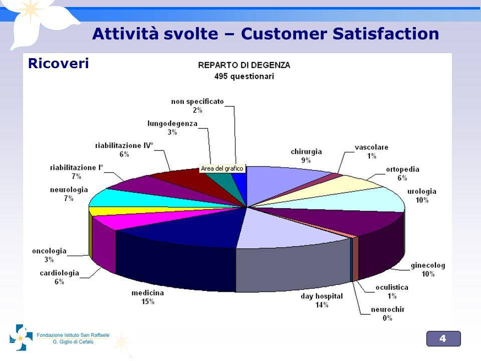 5 Attività svolte – Customer Satisfaction Ricoveri