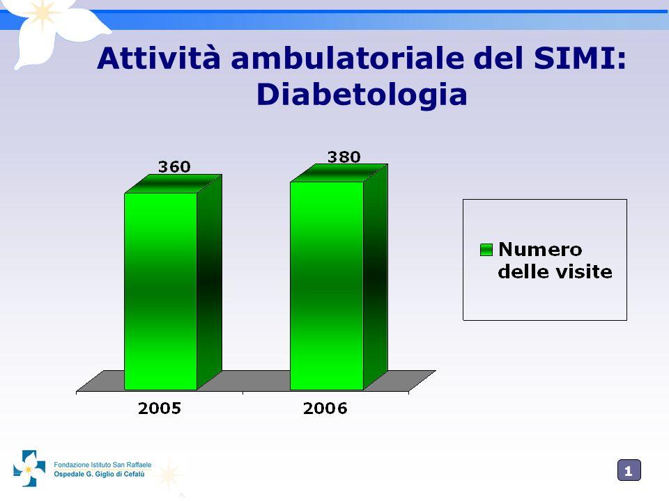 1717 Attività ambulatoriale del SIMI: Diabetologia