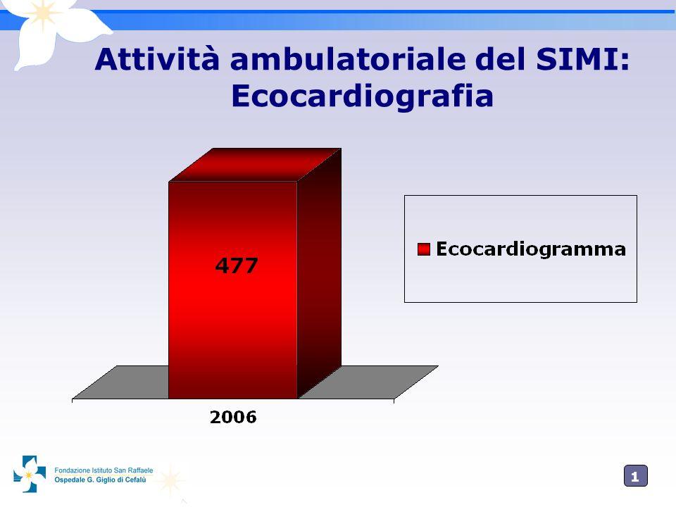 1818 Attività ambulatoriale del SIMI: Ecocardiografia