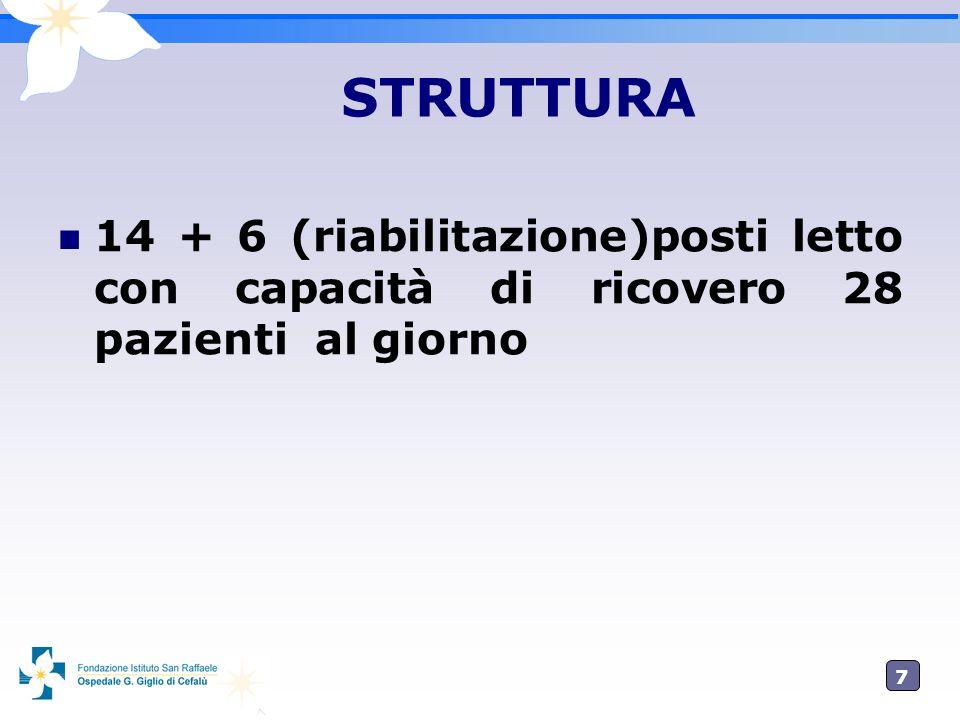 7 STRUTTURA 14 + 6 (riabilitazione)posti letto con capacità di ricovero 28 pazienti al giorno