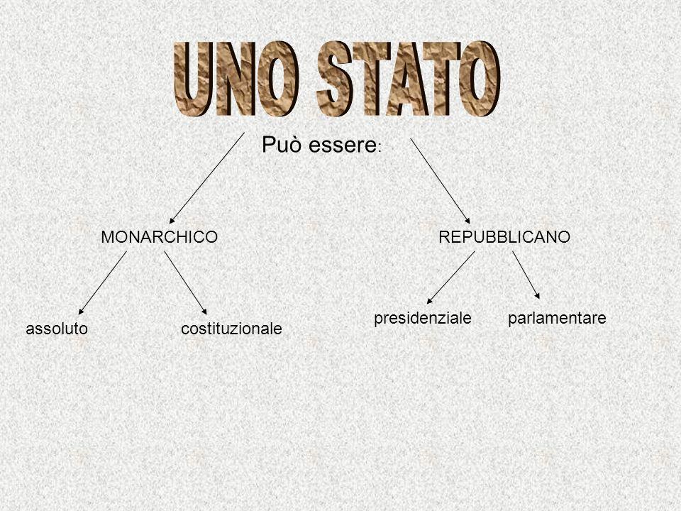 MONARCHICOREPUBBLICANO assolutocostituzionale presidenzialeparlamentare Può essere :
