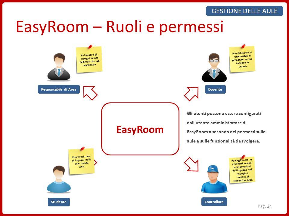 EasyRoom – Ruoli e permessi EasyRoom Responsabile di AreaDocente Studente Controllore Può gestire gli impegni in aula dellArea che egli amministra Può