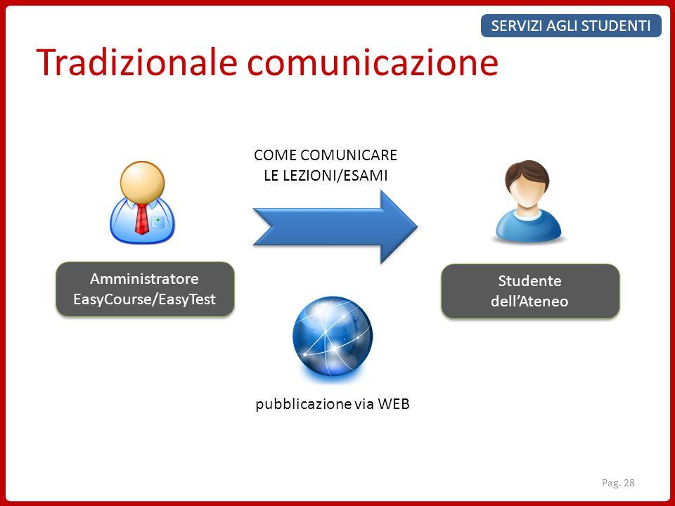 Amministratore EasyCourse/EasyTest Amministratore EasyCourse/EasyTest Studente dellAteneo Studente dellAteneo COME COMUNICARE LE LEZIONI/ESAMI pubblic