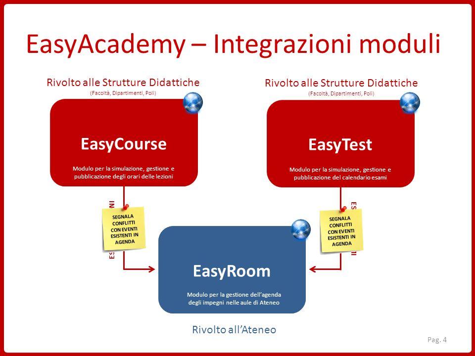 EasyAcademy – Integrazioni moduli EasyCourse EasyTest EasyRoom orario delle lezionicalendario degli esami Gestione degli spazi EasyCourse EasyRoom Eas