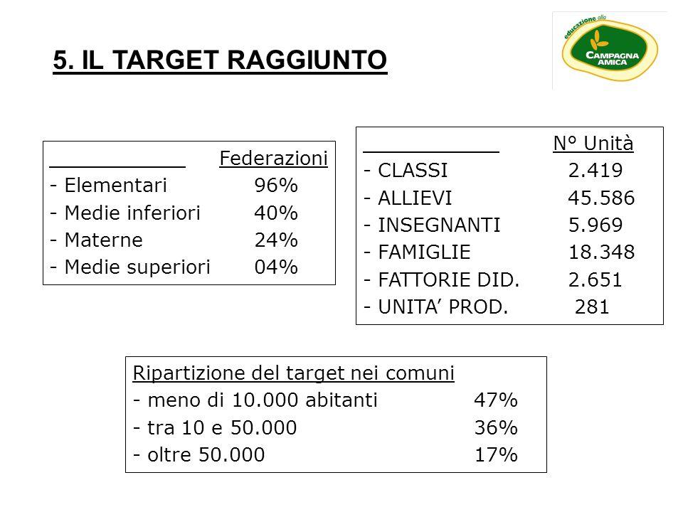 5. IL TARGET RAGGIUNTO Federazioni - Elementari 96% - Medie inferiori40% - Materne24% - Medie superiori 04% N° Unità - CLASSI 2.419 - ALLIEVI45.586 -