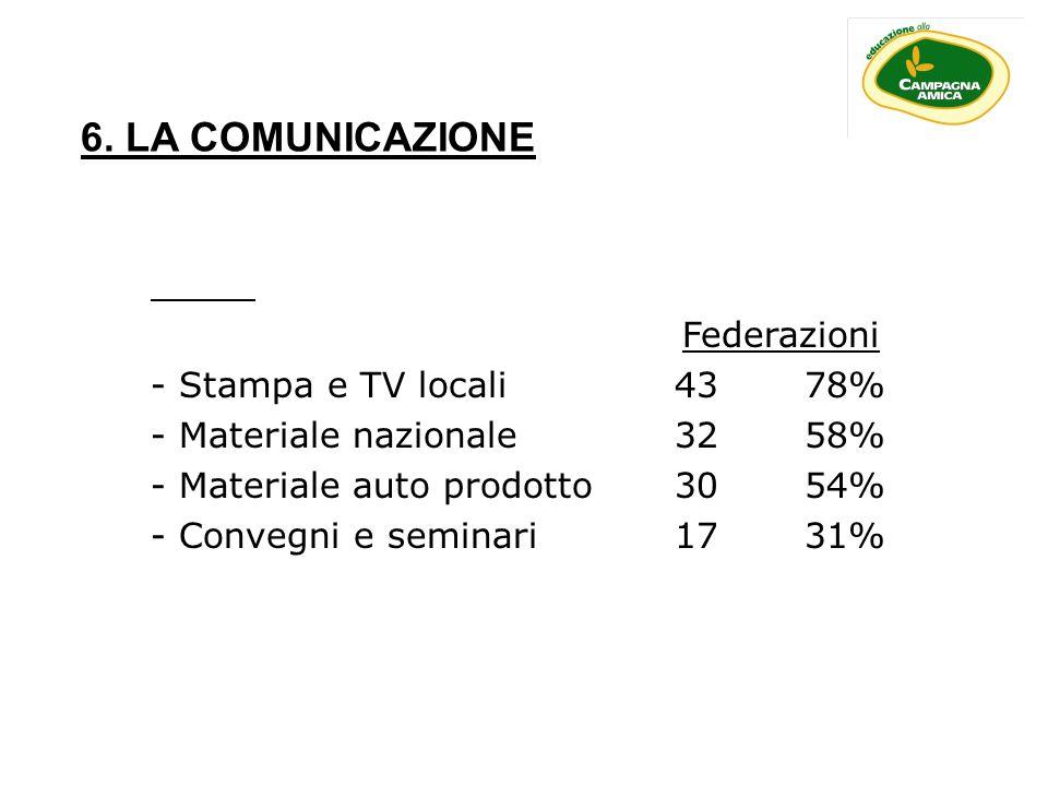 6. LA COMUNICAZIONE Federazioni - Stampa e TV locali 43 78% - Materiale nazionale32 58% - Materiale auto prodotto30 54% - Convegni e seminari 17 31%