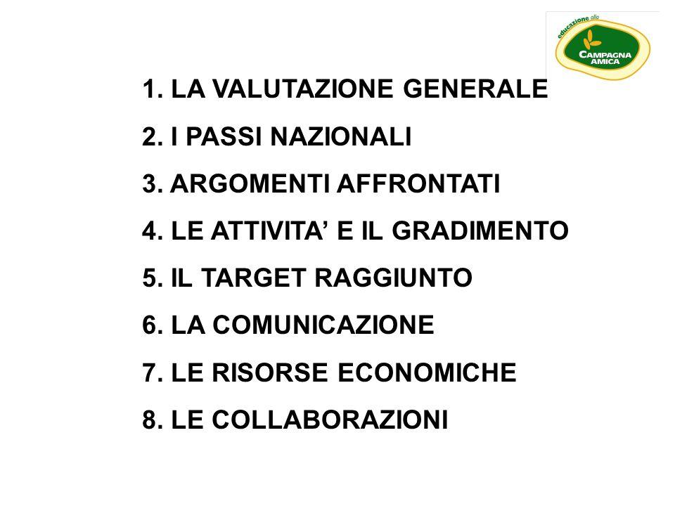 1.LA VALUTAZIONE GENERALE 2. I PASSI NAZIONALI 3.