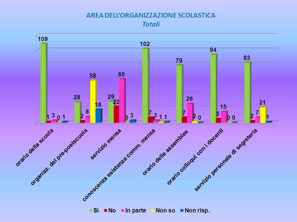 AREA DELLORGANIZZAZIONE SCOLASTICA Totali