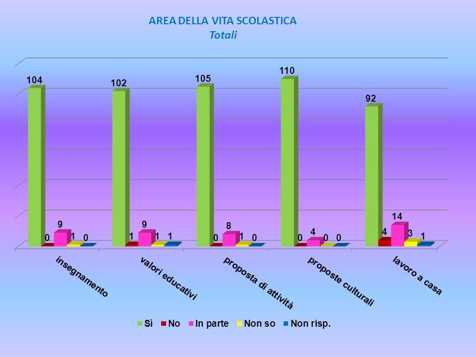 AREA DELLA VITA SCOLASTICA Totali