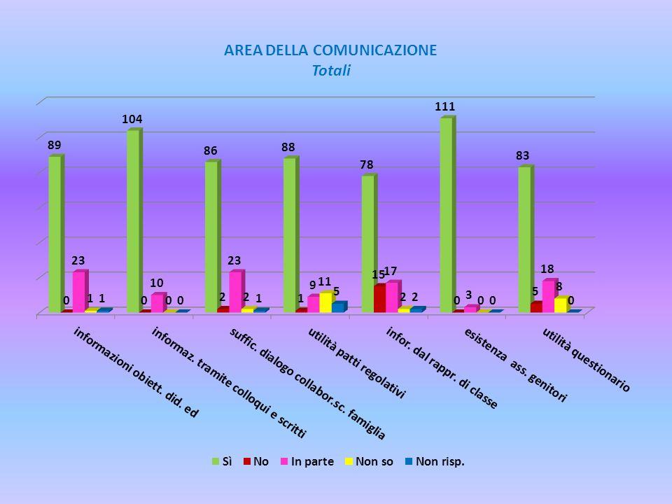 AREA DELLA COMUNICAZIONE Totali
