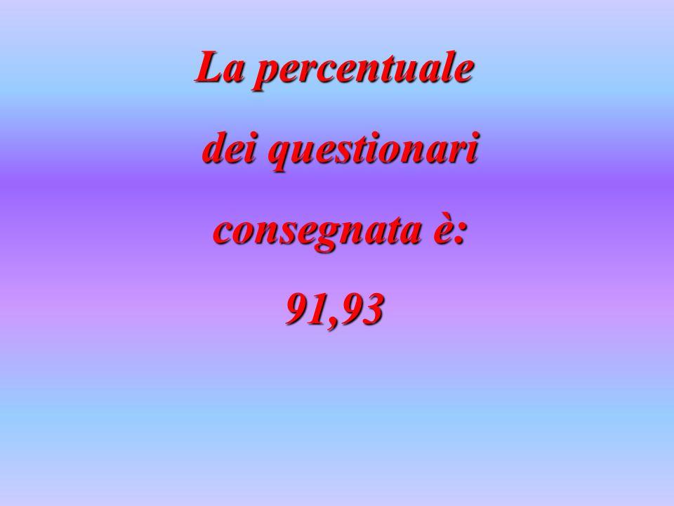 La percentuale dei questionari dei questionari consegnata è: consegnata è:91,93