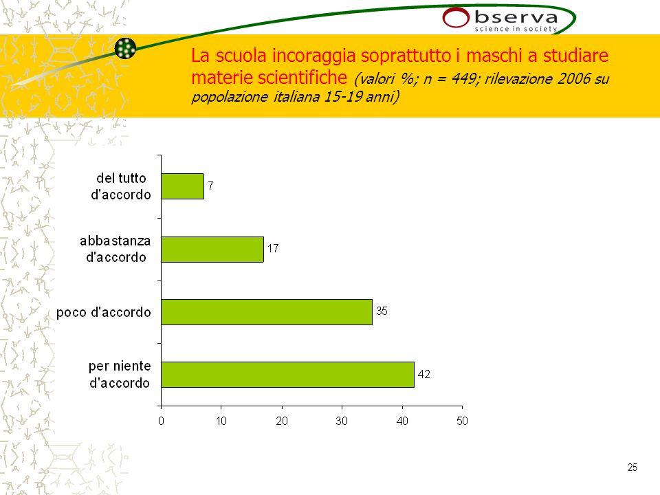 25 La scuola incoraggia soprattutto i maschi a studiare materie scientifiche (valori %; n = 449; rilevazione 2006 su popolazione italiana 15-19 anni)
