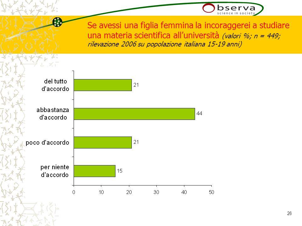 26 Se avessi una figlia femmina la incoraggerei a studiare una materia scientifica alluniversità (valori %; n = 449; rilevazione 2006 su popolazione italiana 15-19 anni)