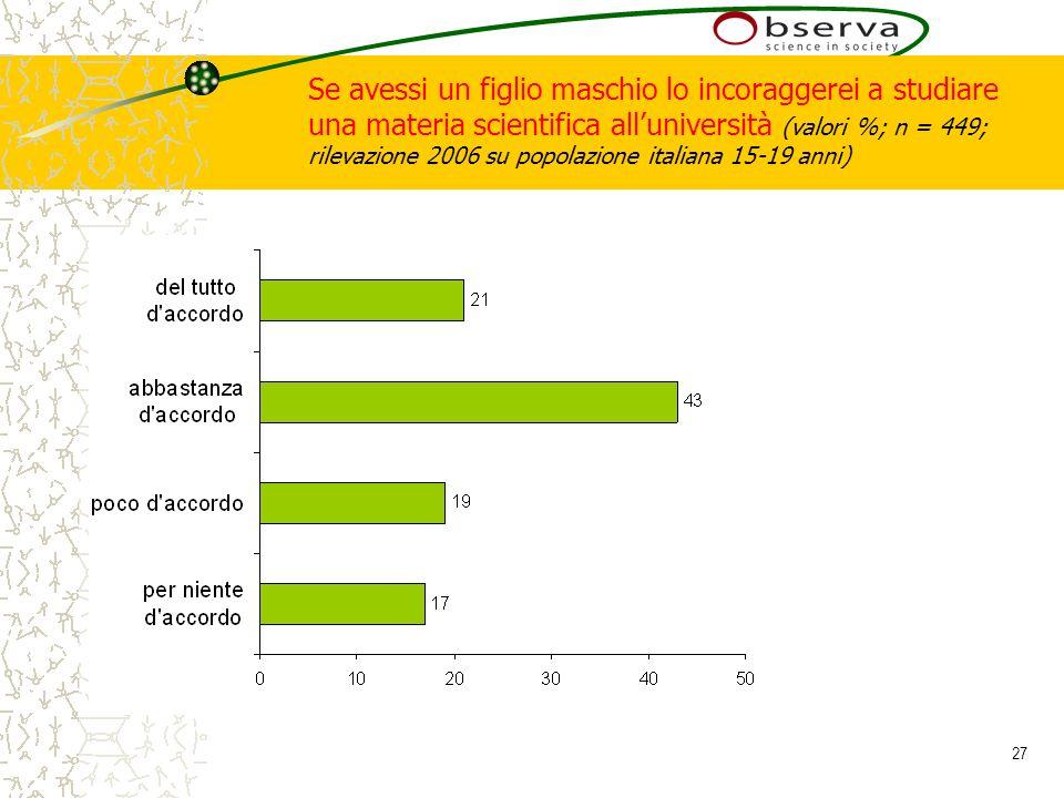 27 Se avessi un figlio maschio lo incoraggerei a studiare una materia scientifica alluniversità (valori %; n = 449; rilevazione 2006 su popolazione italiana 15-19 anni)