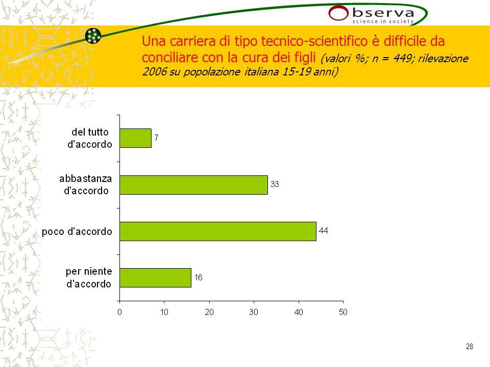 28 Una carriera di tipo tecnico-scientifico è difficile da conciliare con la cura dei figli (valori %; n = 449; rilevazione 2006 su popolazione italiana 15-19 anni)