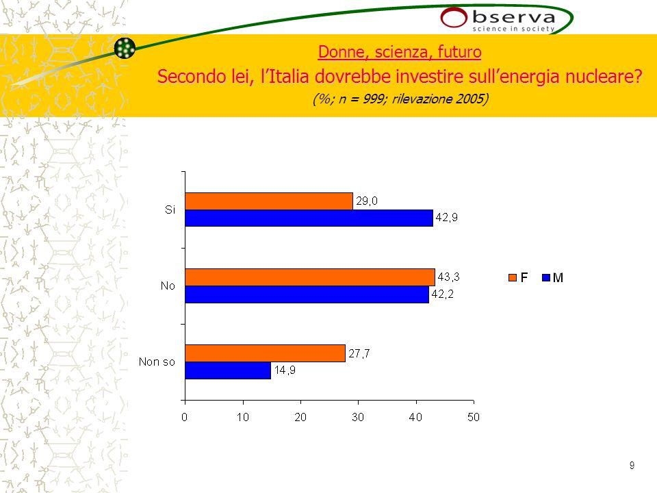 9 Donne, scienza, futuro Secondo lei, lItalia dovrebbe investire sullenergia nucleare.