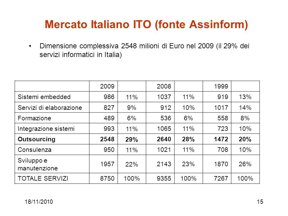 18/11/201015 Mercato Italiano ITO (fonte Assinform) Dimensione complessiva 2548 milioni di Euro nel 2009 (il 29% dei servizi informatici in Italia) 200920081999 Sistemi embedded986 11% 103711%91913% Servizi di elaborazione827 9% 91210%101714% Formazione489 6% 5366%5588% Integrazione sistemi993 11% 106511%72310% Outsourcing2548 29% 264028%147220% Consulenza950 11% 102111%70810% Sviluppo e manutenzione 1957 22% 214323%187026% TOTALE SERVIZI8750100%9355100%7267100%
