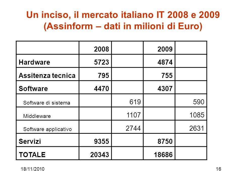 18/11/201016 Un inciso, il mercato italiano IT 2008 e 2009 (Assinform – dati in milioni di Euro) 20082009 Hardware57234874 Assitenza tecnica795755 Software44704307 Software di sistema 619590 Middleware 11071085 Software applicativo 27442631 Servizi93558750 TOTALE2034318686