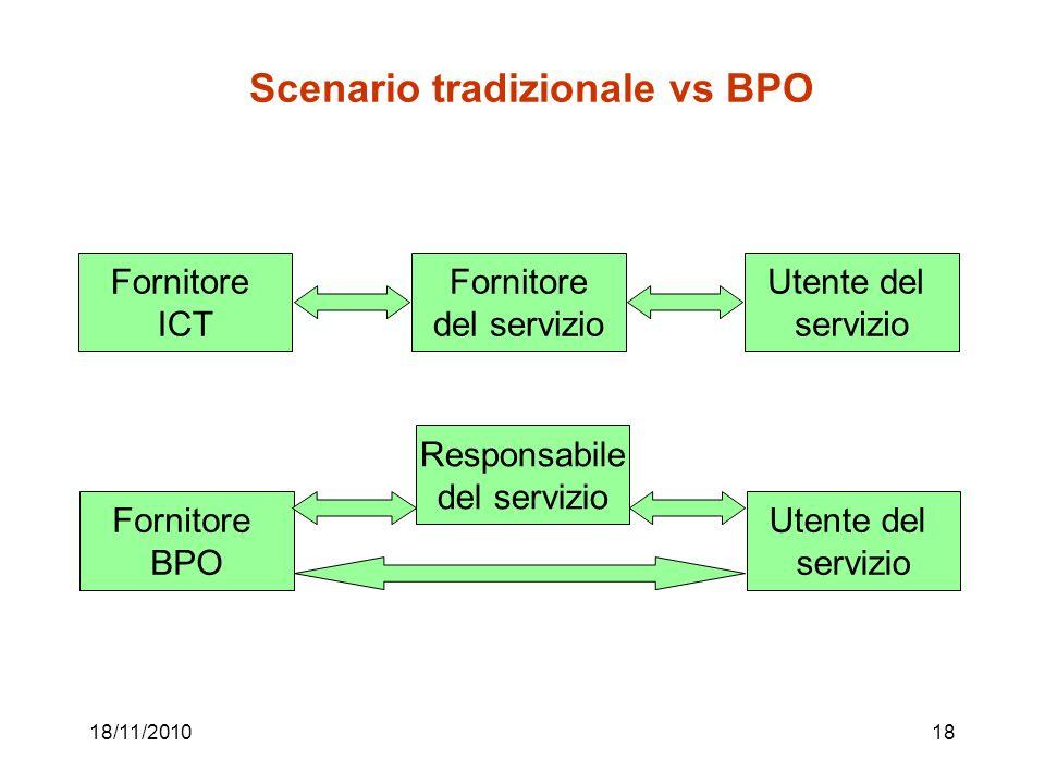 18/11/201018 Scenario tradizionale vs BPO Fornitore ICT Fornitore del servizio Utente del servizio Fornitore BPO Responsabile del servizio Utente del servizio