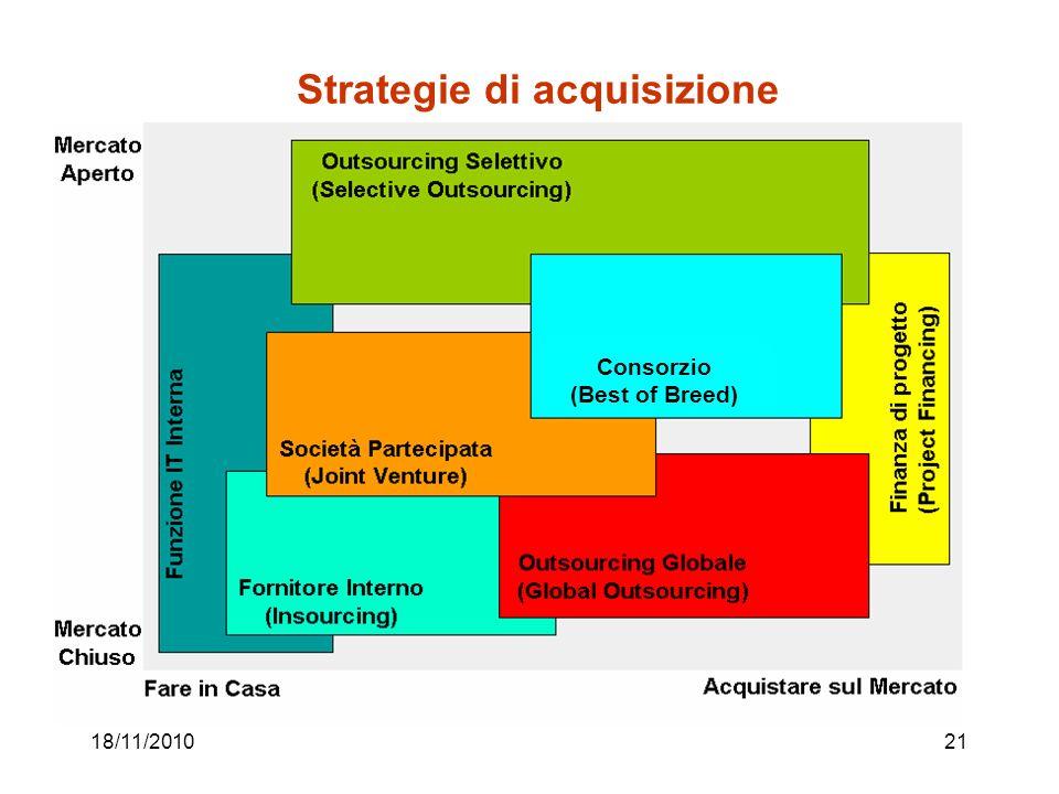 18/11/201021 Strategie di acquisizione Consorzio (Best of Breed)