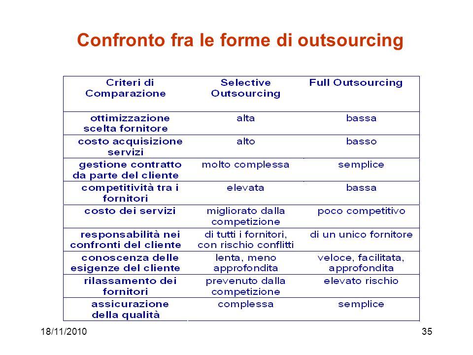 18/11/201035 Confronto fra le forme di outsourcing