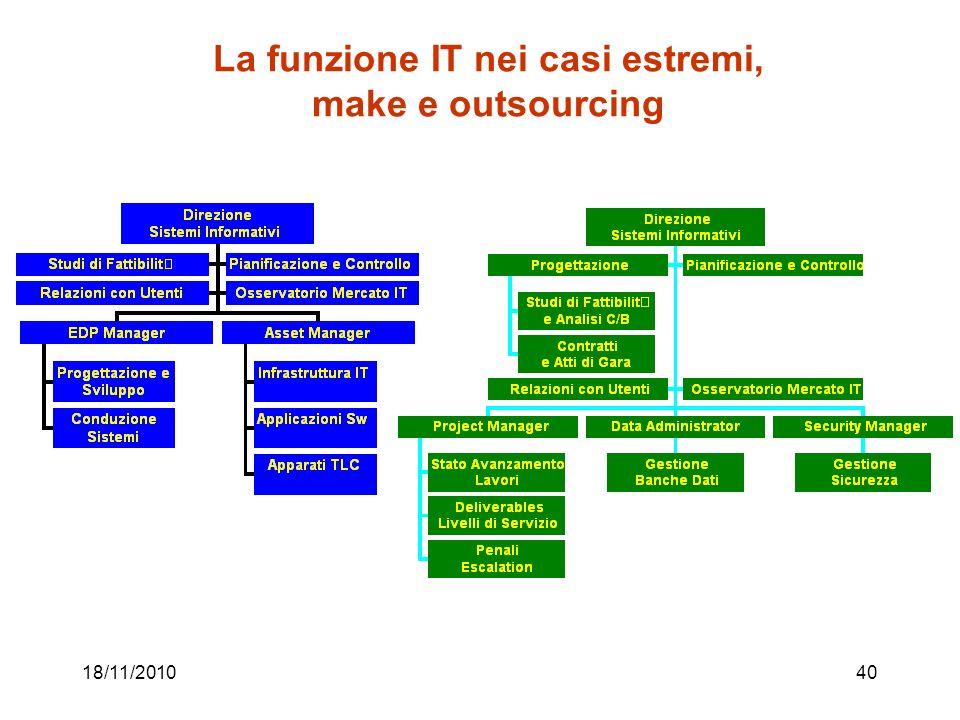 18/11/201040 La funzione IT nei casi estremi, make e outsourcing