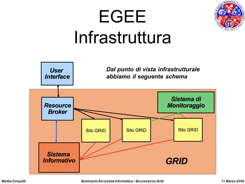 Mattia CinquilliSeminario Sicurezza Informatica - Sicurezza su Grid11 Marzo 2009 EGEE Infrastruttura Dal punto di vista infrastrutturale abbiamo il seguente schema