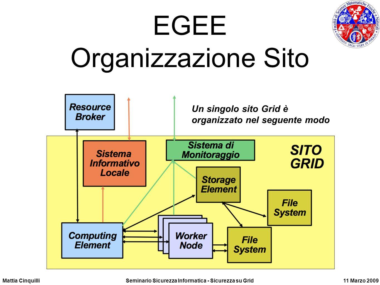 Mattia CinquilliSeminario Sicurezza Informatica - Sicurezza su Grid11 Marzo 2009 EGEE Organizzazione Sito Un singolo sito Grid è organizzato nel seguente modo