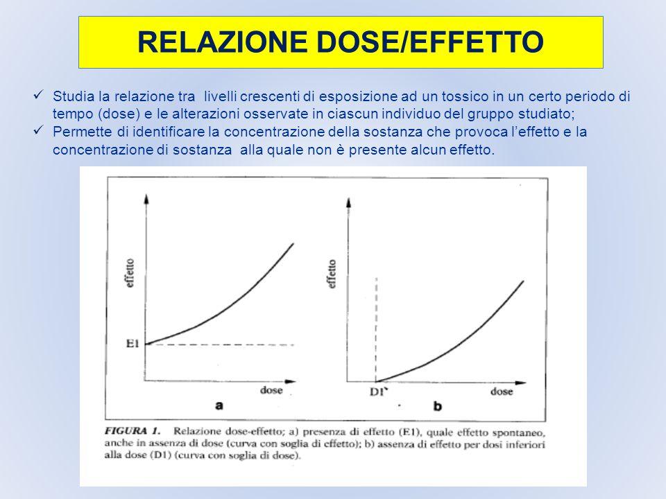 RELAZIONE DOSE/EFFETTO Studia la relazione tra livelli crescenti di esposizione ad un tossico in un certo periodo di tempo (dose) e le alterazioni oss