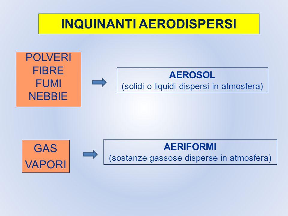 INQUINANTI AERODISPERSI POLVERI FIBRE FUMI NEBBIE AEROSOL (solidi o liquidi dispersi in atmosfera) GAS VAPORI AERIFORMI (sostanze gassose disperse in