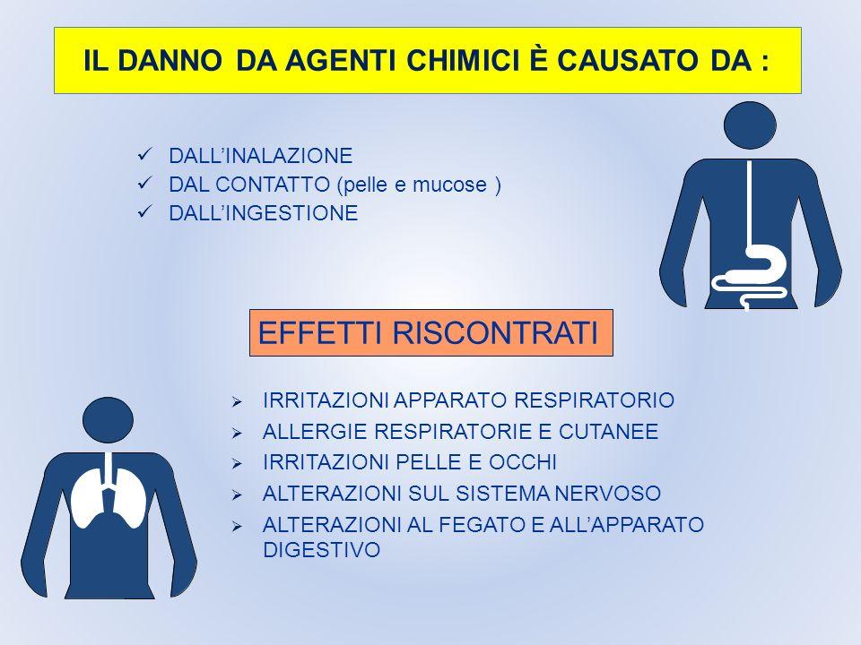 IL DANNO DA AGENTI CHIMICI È CAUSATO DA : DALLINALAZIONE DAL CONTATTO (pelle e mucose ) DALLINGESTIONE EFFETTI RISCONTRATI IRRITAZIONI APPARATO RESPIR