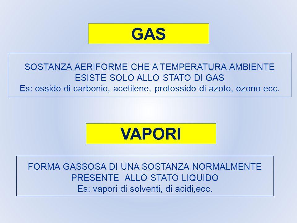 SOSTANZA AERIFORME CHE A TEMPERATURA AMBIENTE ESISTE SOLO ALLO STATO DI GAS Es: ossido di carbonio, acetilene, protossido di azoto, ozono ecc. FORMA G