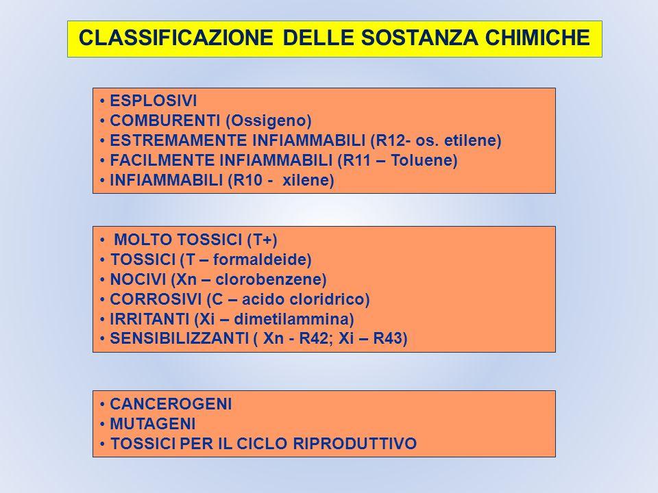 CLASSIFICAZIONE DELLE SOSTANZA CHIMICHE ESPLOSIVI COMBURENTI (Ossigeno) ESTREMAMENTE INFIAMMABILI (R12- os. etilene) FACILMENTE INFIAMMABILI (R11 – To