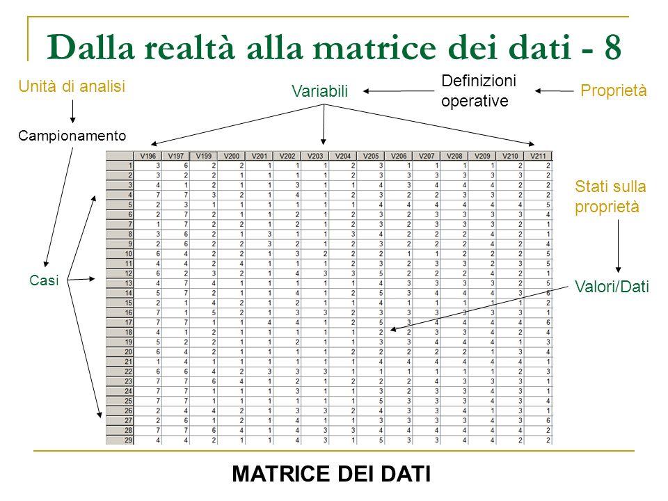 Dalla realtà alla matrice dei dati - 8 Unità di analisi Campionamento Casi Definizioni operative Proprietà Variabili Stati sulla proprietà Valori/Dati