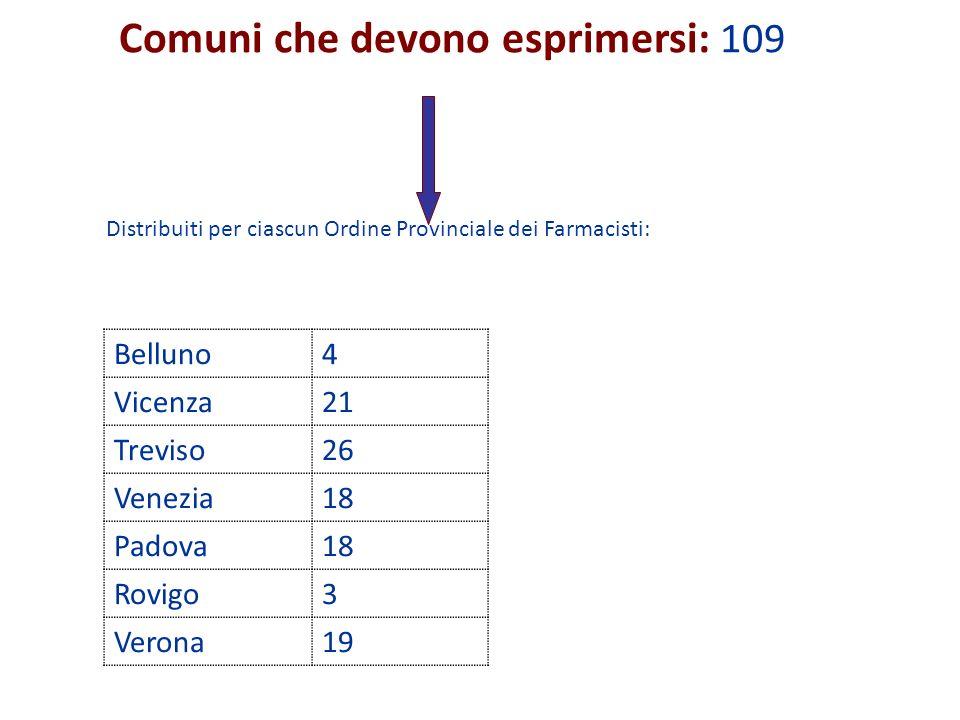 Comuni che devono esprimersi: 109 Distribuiti per ciascun Ordine Provinciale dei Farmacisti: Belluno4 Vicenza21 Treviso26 Venezia18 Padova18 Rovigo3 V