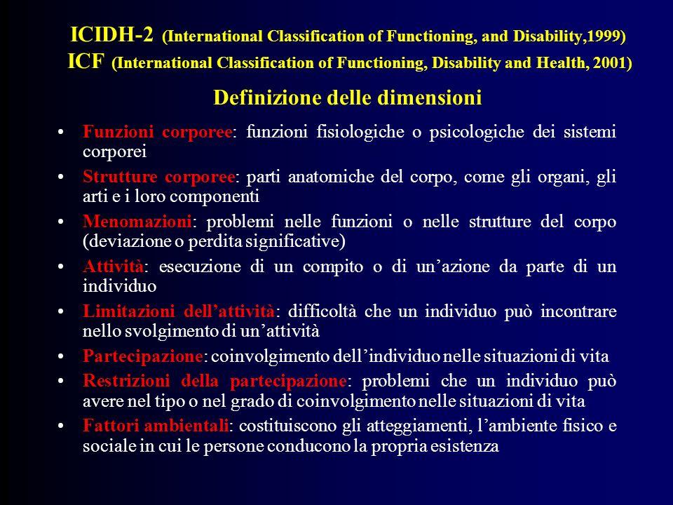 Modello del funzionamento e delle disabilità (Oms, 2001) Condizione di salute (disturbo o malattia) Attività (ex disabilità) Partecipazione (ex handicap) Funzione e Struttura (ex menomazione) Fattori ambientaliFattori personali Fattori contestuali
