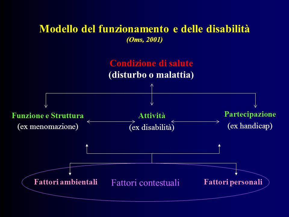 Elementi innovativi LICF ha unapplicazione universale: riguarda tutte le persone, non solo quelle con disabilità, dal momento che prende in considerazione il funzionamento umano e le sue restrizioni.