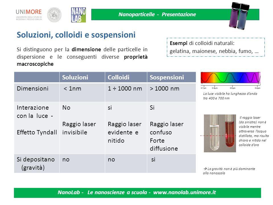 Nanoparticelle - Presentazione NanoLab - Le nanoscienze a scuola - www.nanolab.unimore.it Soluzioni, colloidi e sospensioni SoluzioniColloidiSospensio