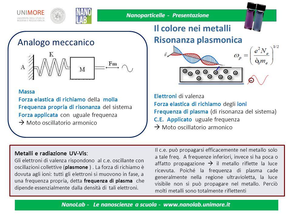 Nanoparticelle - Presentazione NanoLab - Le nanoscienze a scuola - www.nanolab.unimore.it Il Colore alla nanoscala Per le nanoparticelle metalliche i plasmoni dipendono non solo dal materiale, ma anche da a) dimensioni; b) forma; c)costante dielettrica del mezzo in cui sono immerse ( grande rapporto superficie/volume) al crescere di εm, la posizione spettrale del picco di risonanza si sposta verso lunghezze d onda maggiori (rosso.) Spettri sperimentali per particelle d oro inserite in diversi mezzi.