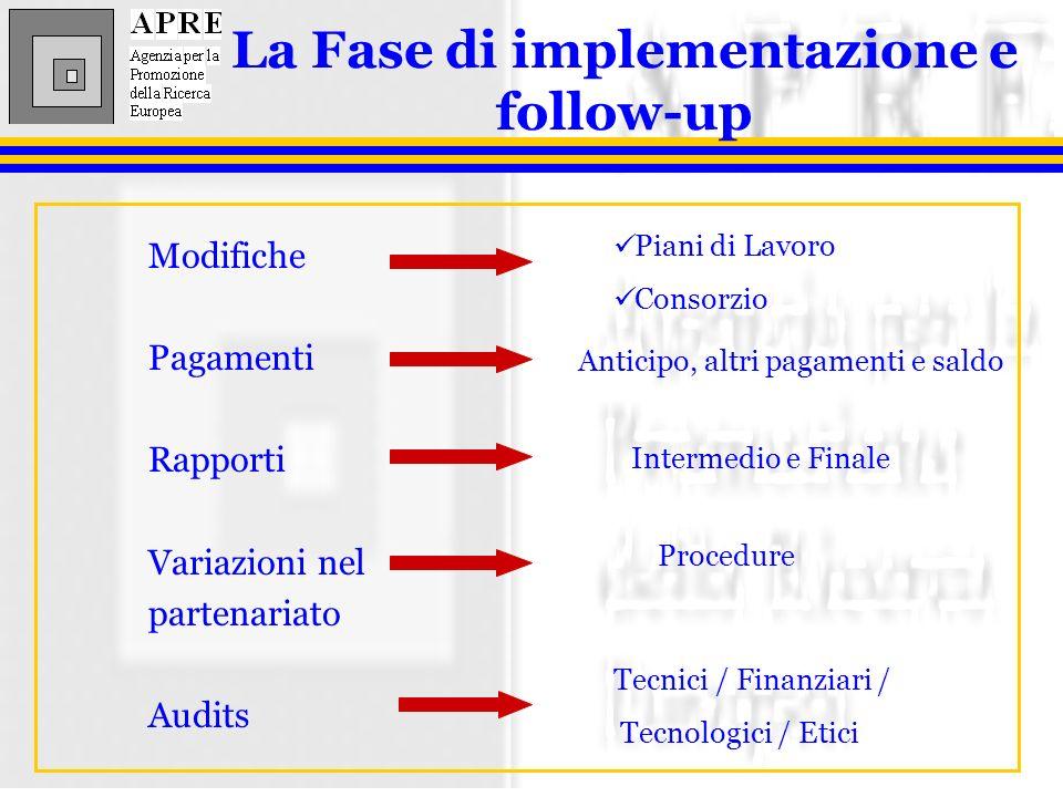 Modifiche Pagamenti Rapporti Variazioni nel partenariato Audits La Fase di implementazione e follow-up Piani di Lavoro Consorzio Anticipo, altri pagamenti e saldo Intermedio e Finale Procedure Tecnici / Finanziari / Tecnologici / Etici