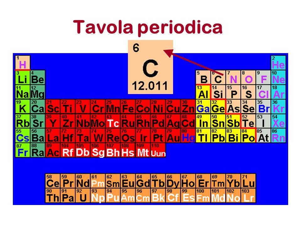 Ioni Un elemento e caratterizato dal suo numero atomico.