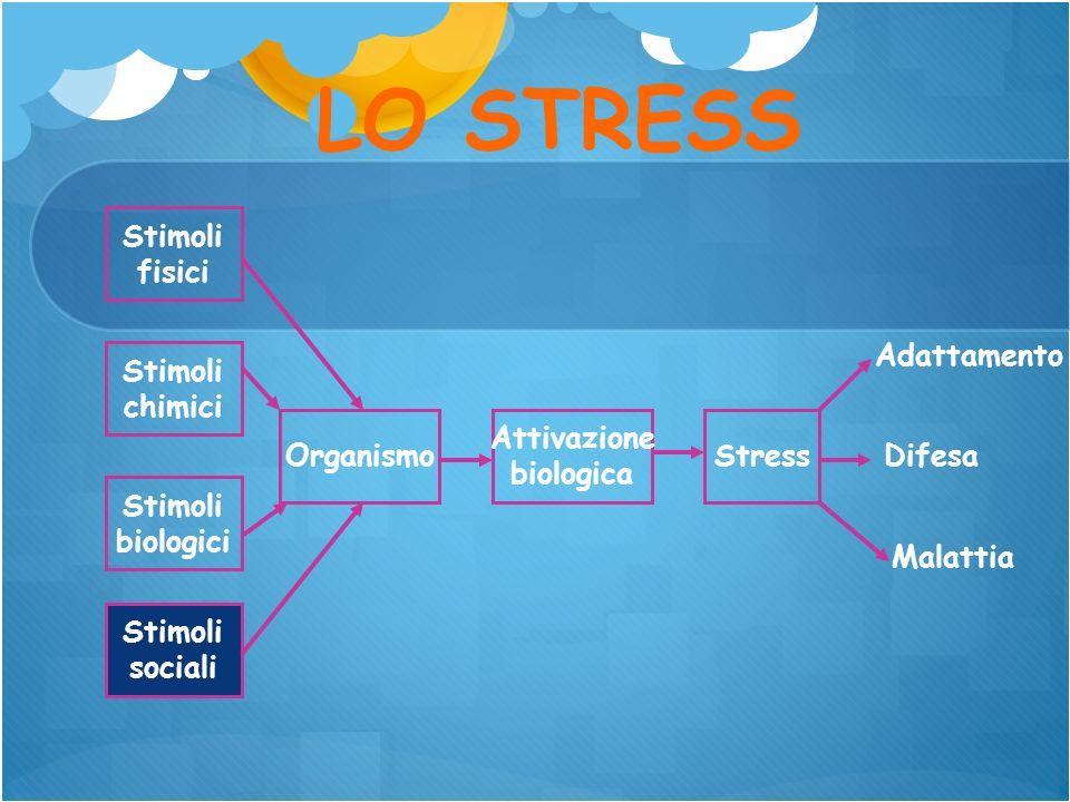 LO STRESS Stimoli fisici Stress Attivazione biologica Organismo Stimoli chimici Stimoli biologici Stimoli sociali Adattamento Malattia Difesa