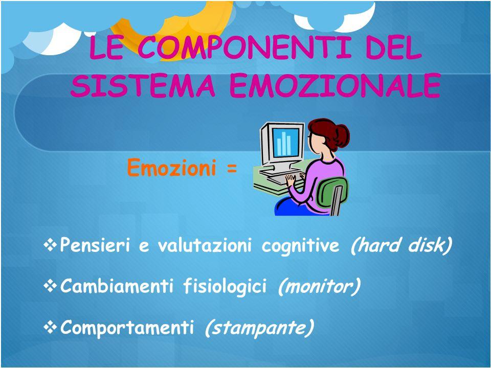 LE COMPONENTI DEL SISTEMA EMOZIONALE Emozioni = Pensieri e valutazioni cognitive (hard disk) Cambiamenti fisiologici (monitor) Comportamenti (stampant