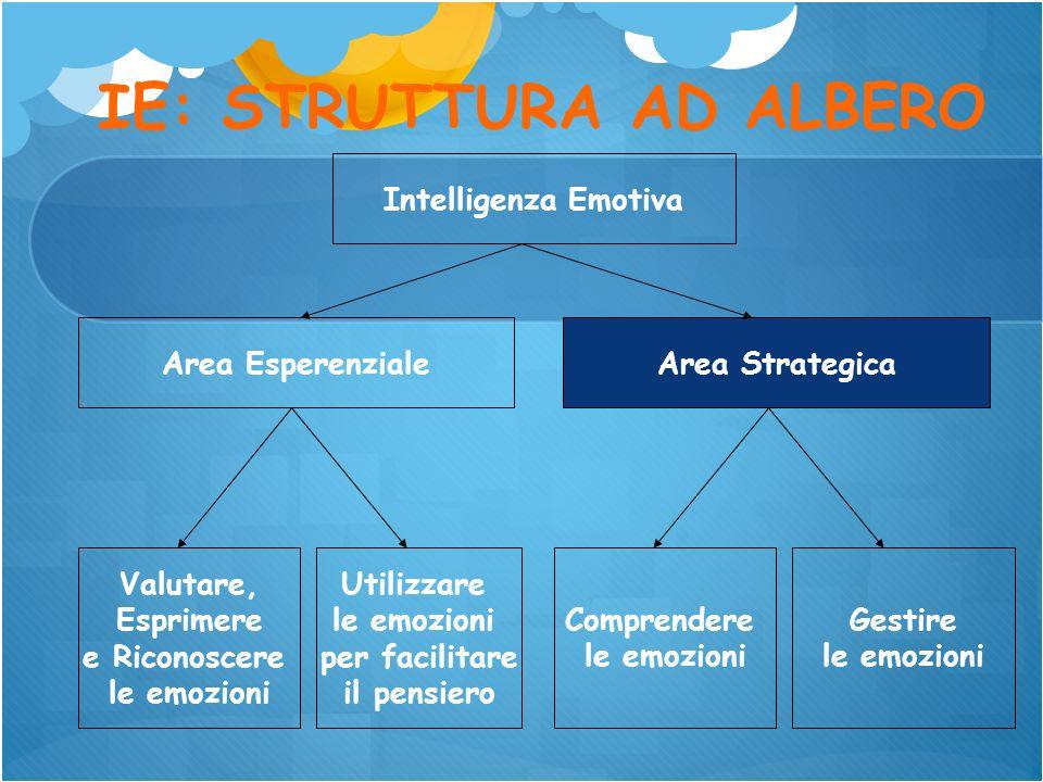 Intelligenza Emotiva Area StrategicaArea Esperenziale Valutare, Esprimere e Riconoscere le emozioni Utilizzare le emozioni per facilitare il pensiero