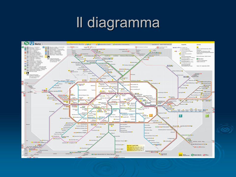 Il diagramma