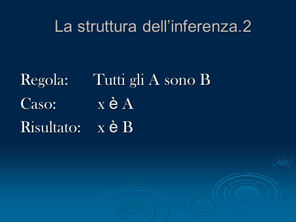 La struttura dellinferenza.2 Regola: Tutti gli A sono B Caso: x è A Risultato: x è B