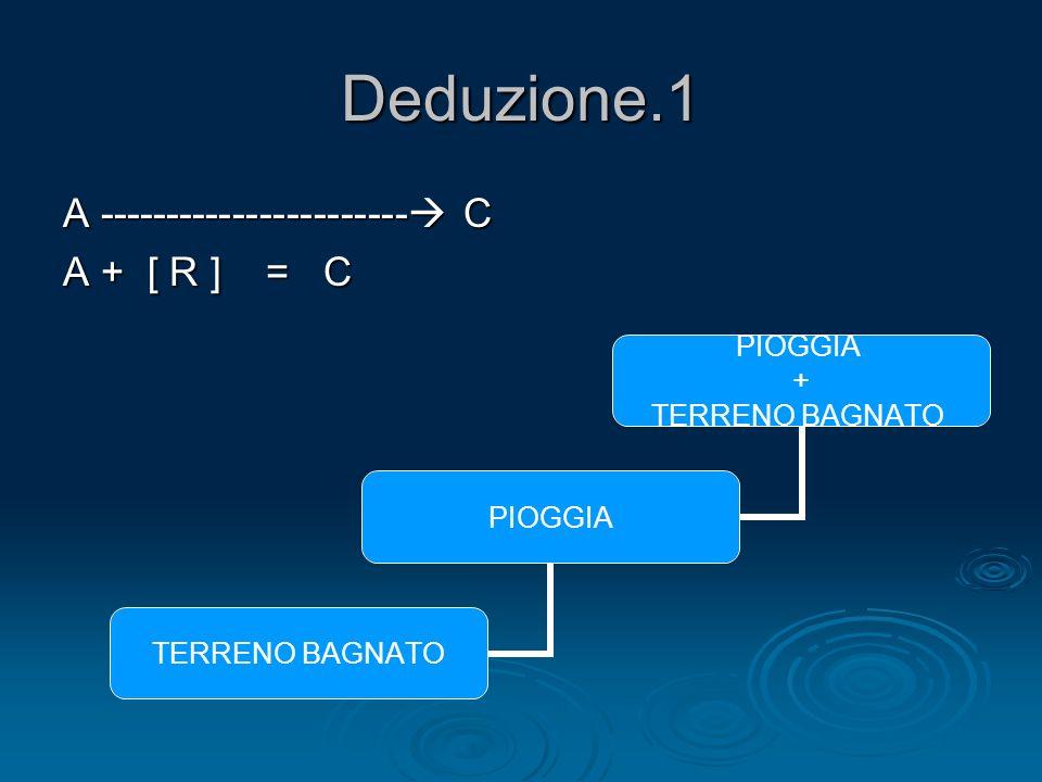 Deduzione.1 A ----------------------- C A + [ R ] = C PIOGGIA + TERRENO BAGNATO PIOGGIA TERRENO BAGNATO