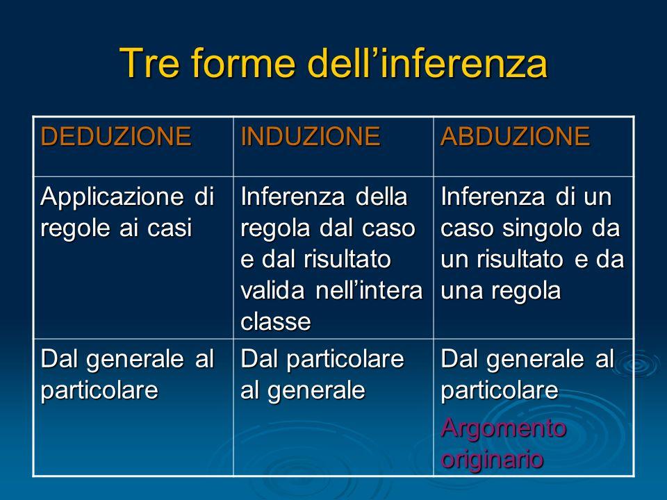 Tre forme dellinferenza DEDUZIONEINDUZIONEABDUZIONE Applicazione di regole ai casi Inferenza della regola dal caso e dal risultato valida nellintera c